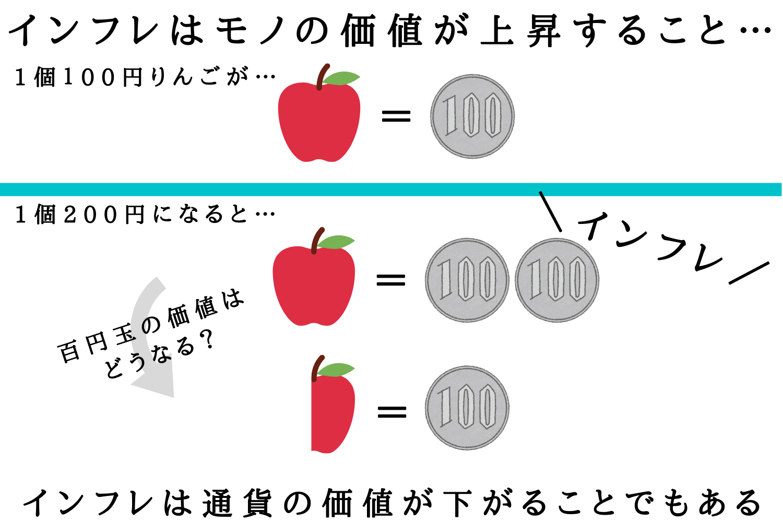 日本にも今後到来?インフレ時代におけるリスク対策法とは|WEB ...