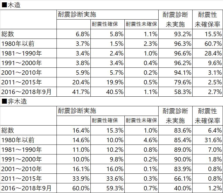 耐震性能(木造・非木造),住宅・土地統計調査