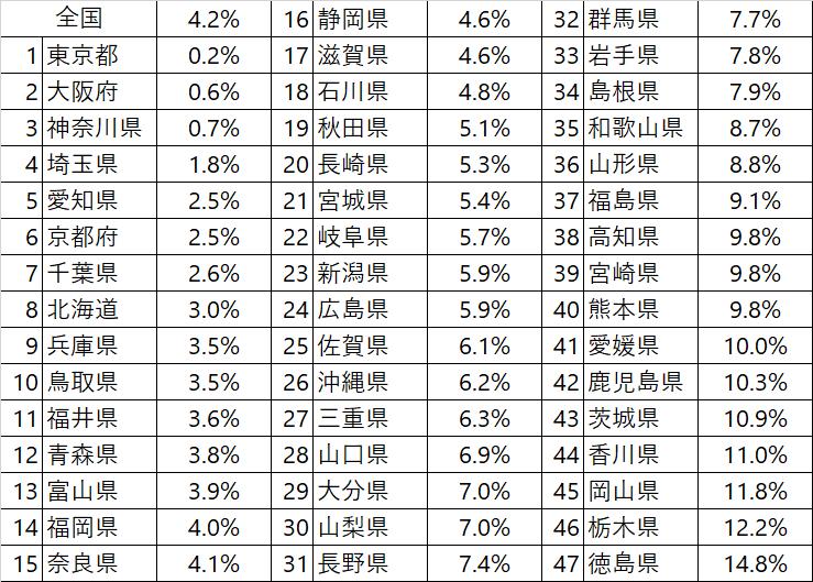 住宅土地統計調査 分析