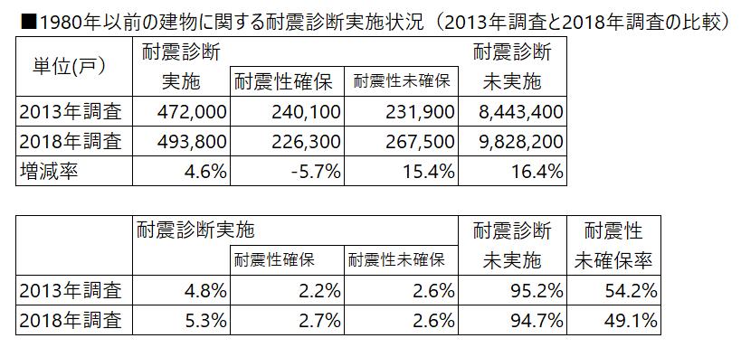 耐震診断実施前回調査との比較,住宅・土地統計調査