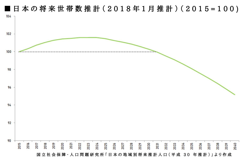 人口減少 不動産 影響