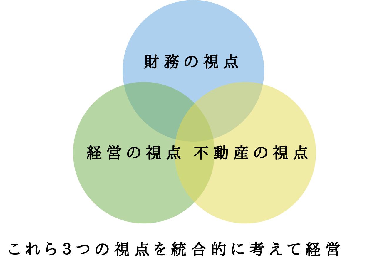 CRE戦略で重要な「3つの視点」