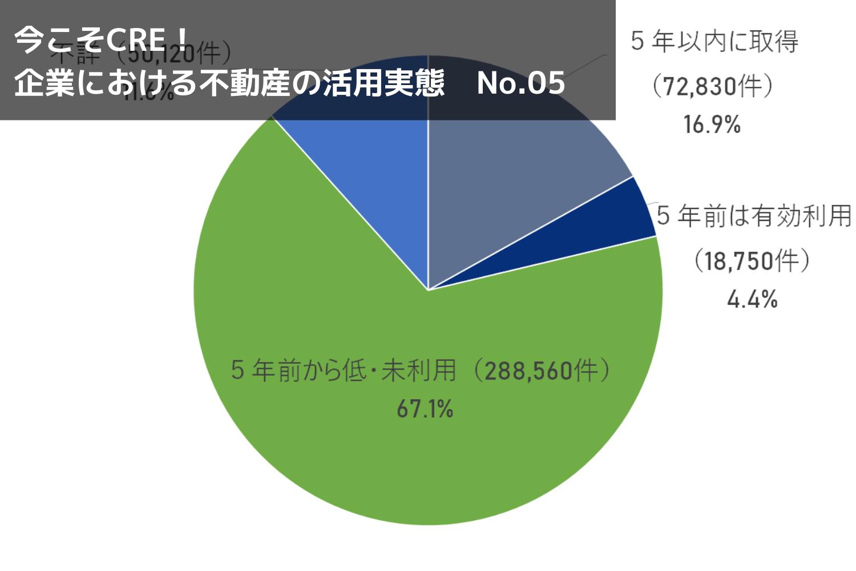 法人所有の「低・未利用地」は日本にどれくらいあるのか?